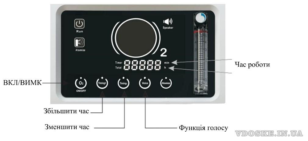 Кисневий концентратор OLV-10 на 10 літрів (5)