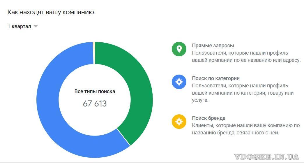 Добавить организацию на карту Гугл (Google maps) без письма (2)