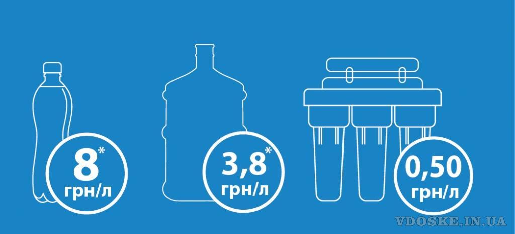 Фильтры для воды (5)