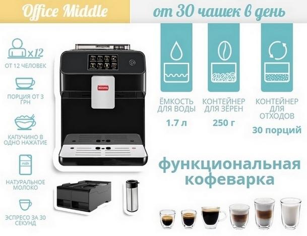Аренда автоматических кофеварок бесплатно в Киеве.